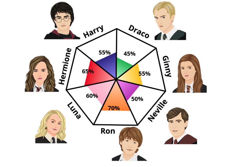 Harry Potter test personaje personalidad