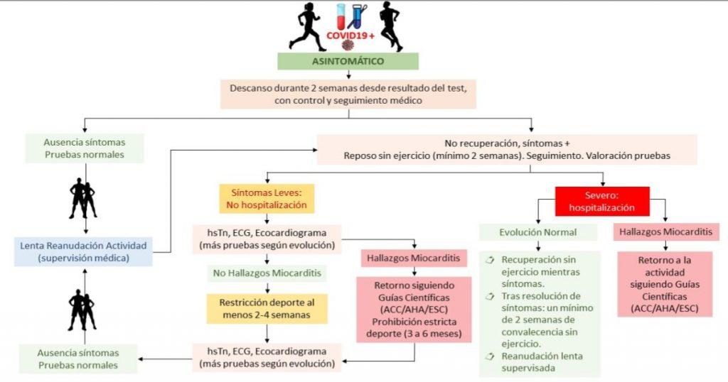 Diagrama-Cambios-fisicos-pandemia-covid-19