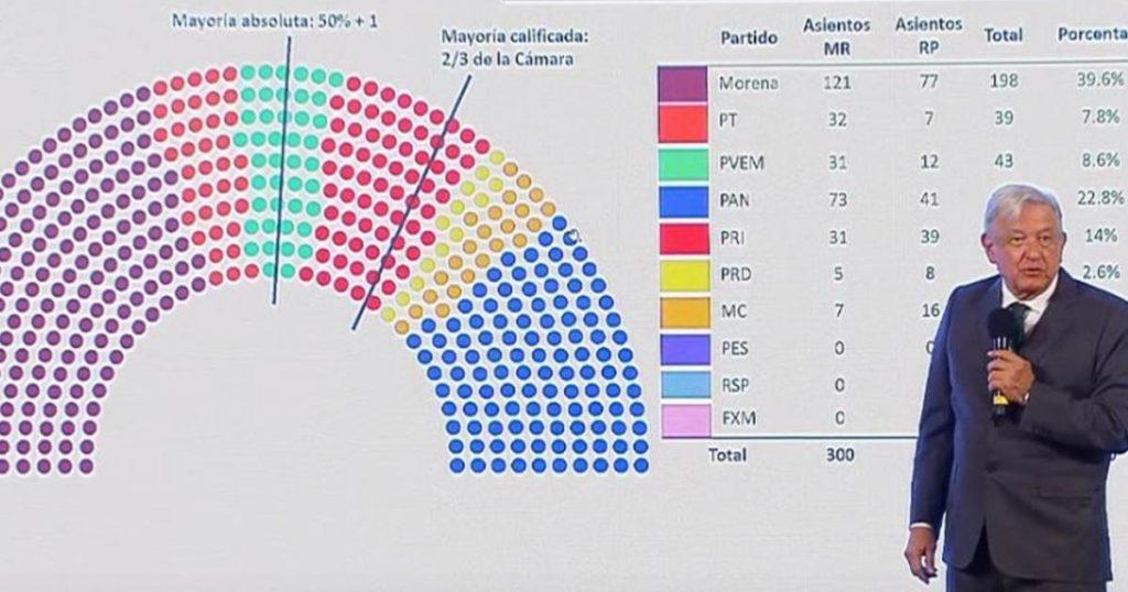 AMLO-alianza-Morena-PRI-mayoria-calificada-en-Congreso-3