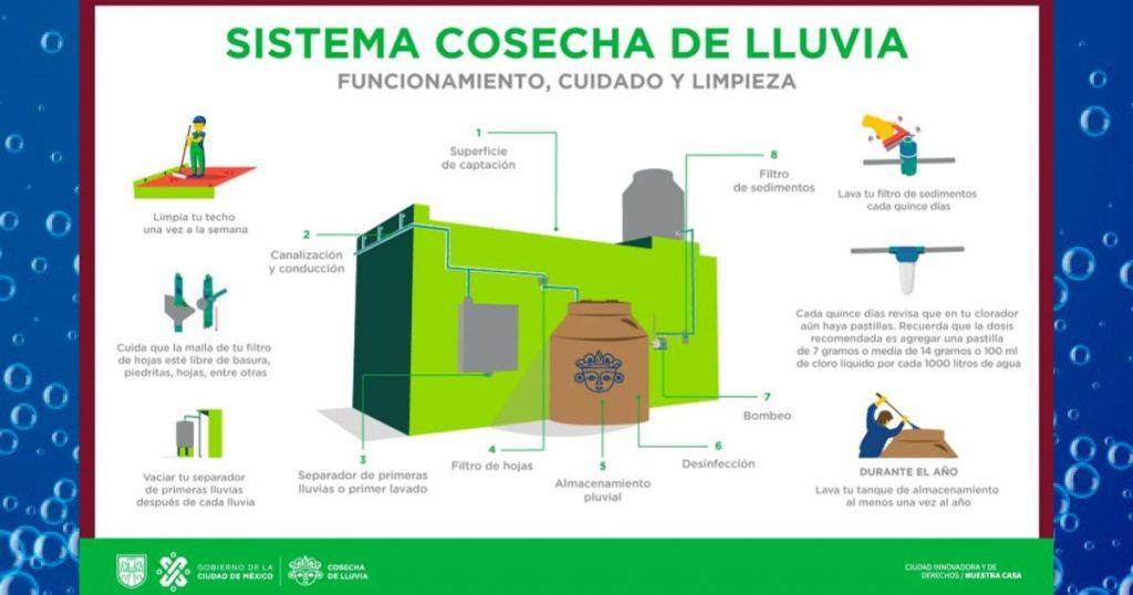 Como-funciona-Programa-Cosecha-de-Lluvia-2021-CDMX