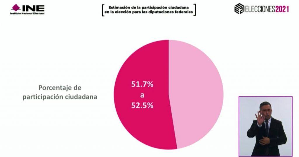 Elecciones-intermedias-con-mayor-participacion-ciudadana-voto-historico-1