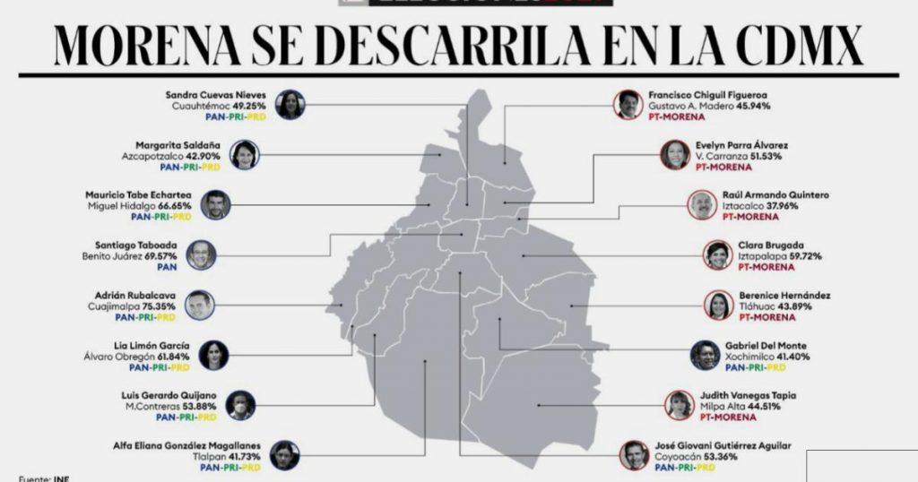 Morena-gana-6-alcaldias-cdmx-pierde-12-distritos-1